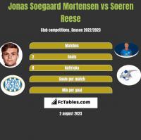 Jonas Soegaard Mortensen vs Soeren Reese h2h player stats