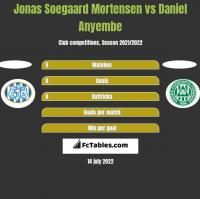 Jonas Soegaard Mortensen vs Daniel Anyembe h2h player stats