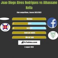 Joao Diogo Alves Rodrigues vs Alhassane Keita h2h player stats