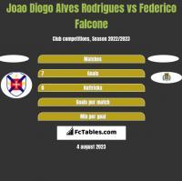 Joao Diogo Alves Rodrigues vs Federico Falcone h2h player stats
