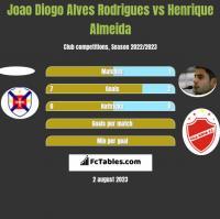 Joao Diogo Alves Rodrigues vs Henrique Almeida h2h player stats