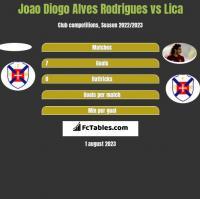 Joao Diogo Alves Rodrigues vs Lica h2h player stats