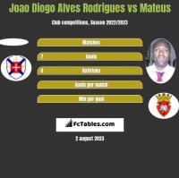 Joao Diogo Alves Rodrigues vs Mateus h2h player stats