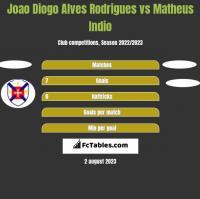 Joao Diogo Alves Rodrigues vs Matheus Indio h2h player stats