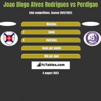 Joao Diogo Alves Rodrigues vs Perdigao h2h player stats
