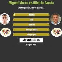 Miguel Morro vs Alberto Garcia h2h player stats