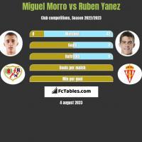 Miguel Morro vs Ruben Yanez h2h player stats