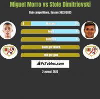 Miguel Morro vs Stole Dimitrievski h2h player stats