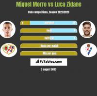 Miguel Morro vs Luca Zidane h2h player stats