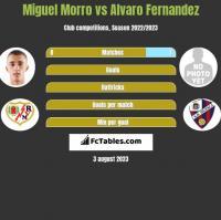 Miguel Morro vs Alvaro Fernandez h2h player stats