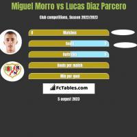 Miguel Morro vs Lucas Diaz Parcero h2h player stats