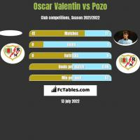 Oscar Valentin vs Pozo h2h player stats