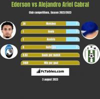 Ederson vs Alejandro Ariel Cabral h2h player stats