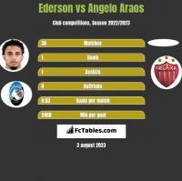 Ederson vs Angelo Araos h2h player stats