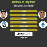 Ederson vs Claytinho h2h player stats