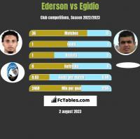 Ederson vs Egidio h2h player stats
