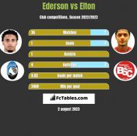 Ederson vs Elton h2h player stats