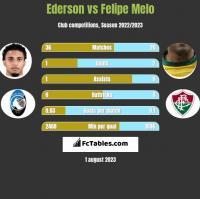 Ederson vs Felipe Melo h2h player stats
