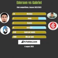 Ederson vs Gabriel h2h player stats