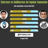 Ederson vs Guilherme de Aguiar Camacho h2h player stats