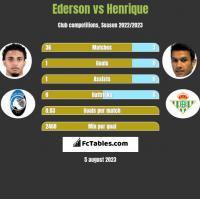 Ederson vs Henrique h2h player stats