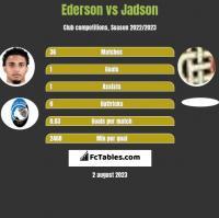 Ederson vs Jadson h2h player stats