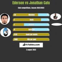 Ederson vs Jonathan Cafu h2h player stats