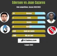 Ederson vs Juan Cazares h2h player stats