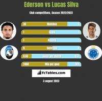 Ederson vs Lucas Silva h2h player stats