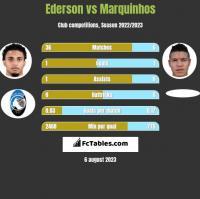 Ederson vs Marquinhos h2h player stats