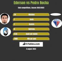 Ederson vs Pedro Rocha h2h player stats
