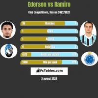 Ederson vs Ramiro h2h player stats