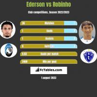 Ederson vs Robinho h2h player stats