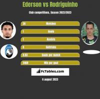 Ederson vs Rodriguinho h2h player stats