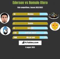 Ederson vs Romulo Otero h2h player stats