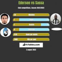 Ederson vs Sassa h2h player stats