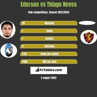 Ederson vs Thiago Neves h2h player stats