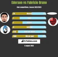 Ederson vs Fabricio Bruno h2h player stats