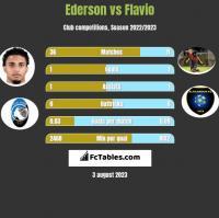 Ederson vs Flavio h2h player stats