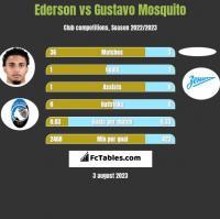 Ederson vs Gustavo Mosquito h2h player stats