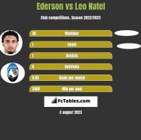 Ederson vs Leo Natel h2h player stats