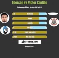 Ederson vs Victor Cantillo h2h player stats