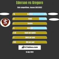 Ederson vs Gregore h2h player stats