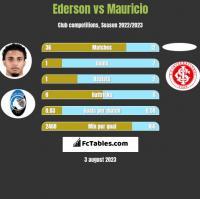 Ederson vs Mauricio h2h player stats