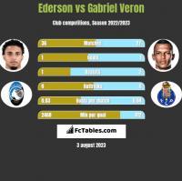 Ederson vs Gabriel Veron h2h player stats