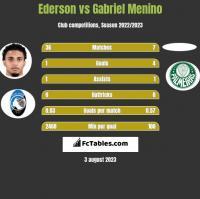 Ederson vs Gabriel Menino h2h player stats