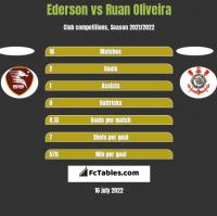 Ederson vs Ruan Oliveira h2h player stats