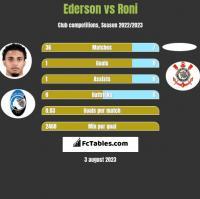 Ederson vs Roni h2h player stats