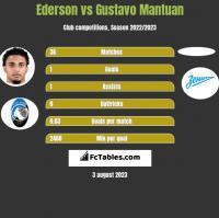Ederson vs Gustavo Mantuan h2h player stats