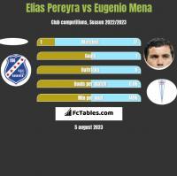 Elias Pereyra vs Eugenio Mena h2h player stats